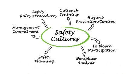 Work Safety Culture left